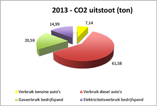 CO2 Footprint 2013 Swart