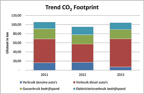 Trend CO2 Footprint Swart